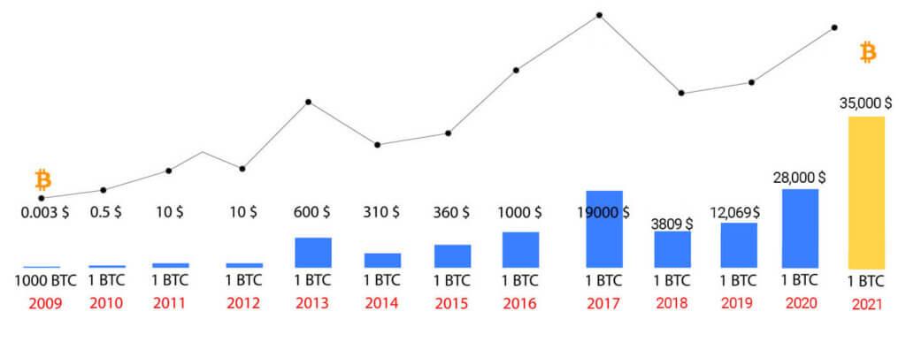 График цен за биткоин по годам