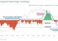 Биткоин выводят с бирж на холодные кошельки