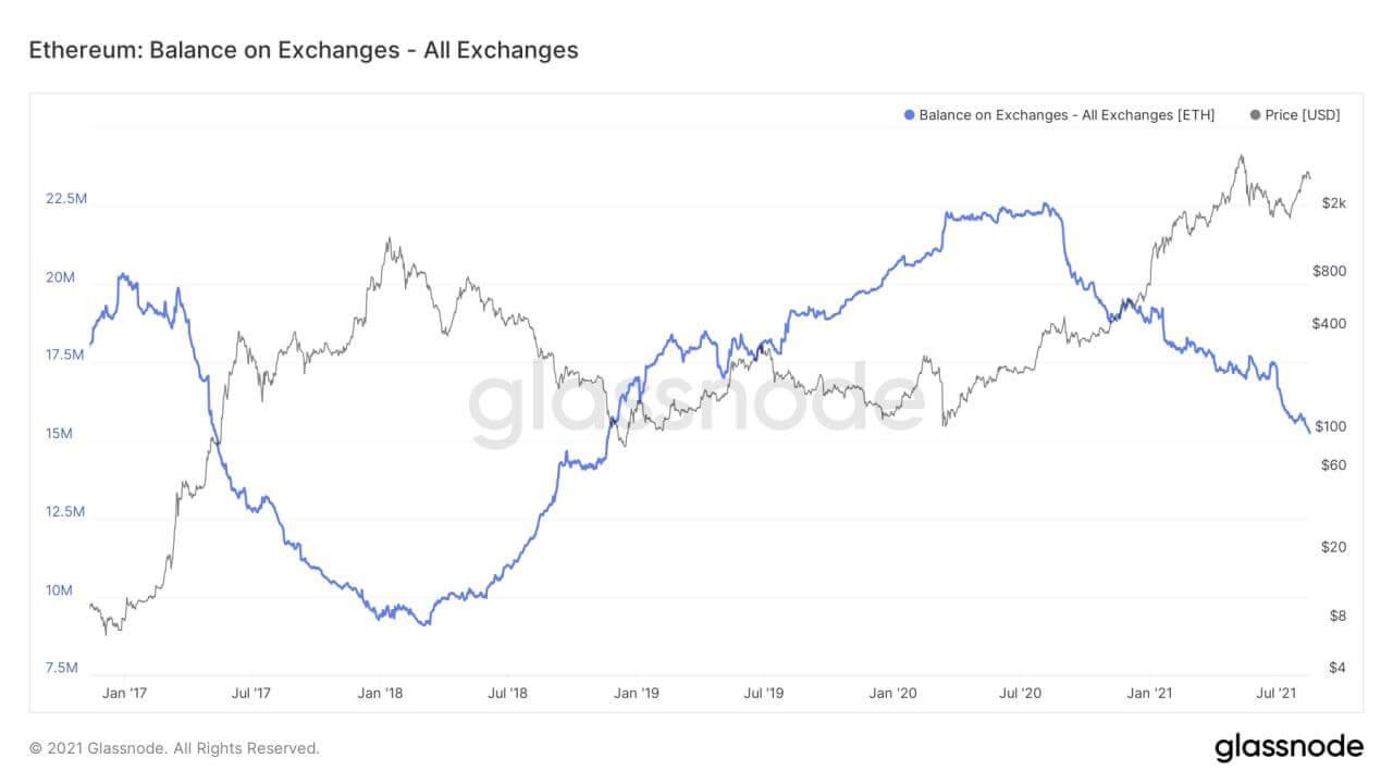 Объем Ethereum на биржах уменьшился до показателей 2018 года