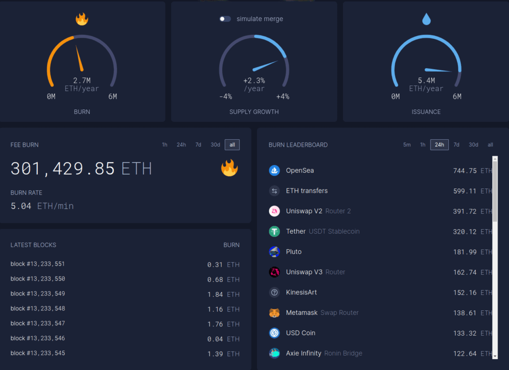 Статистика сжигания монет в Ethereum