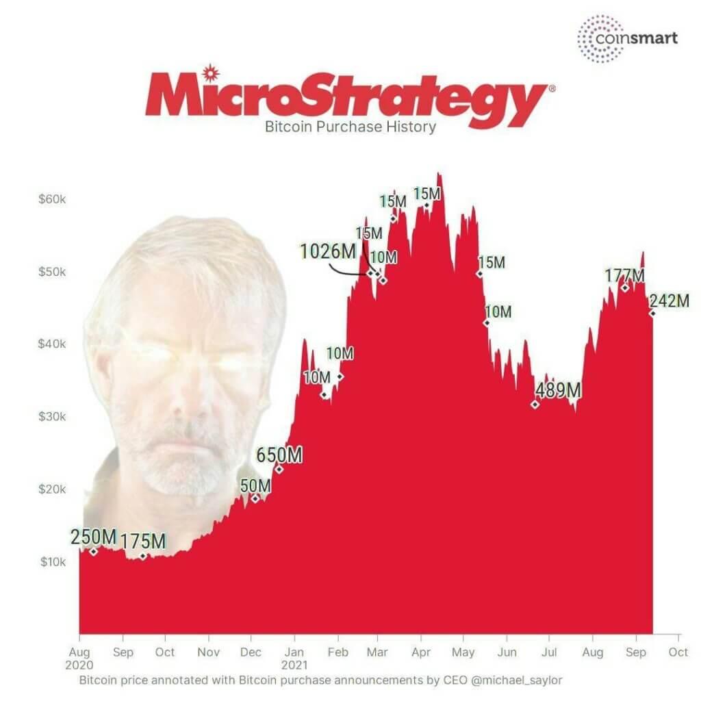 Наглядный график покупок биткоина компанией MicroStrategy