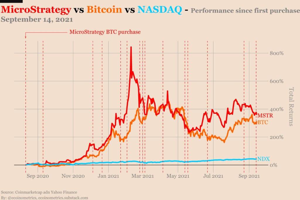Взаимосвязь биткоина и акций MicroStrategy
