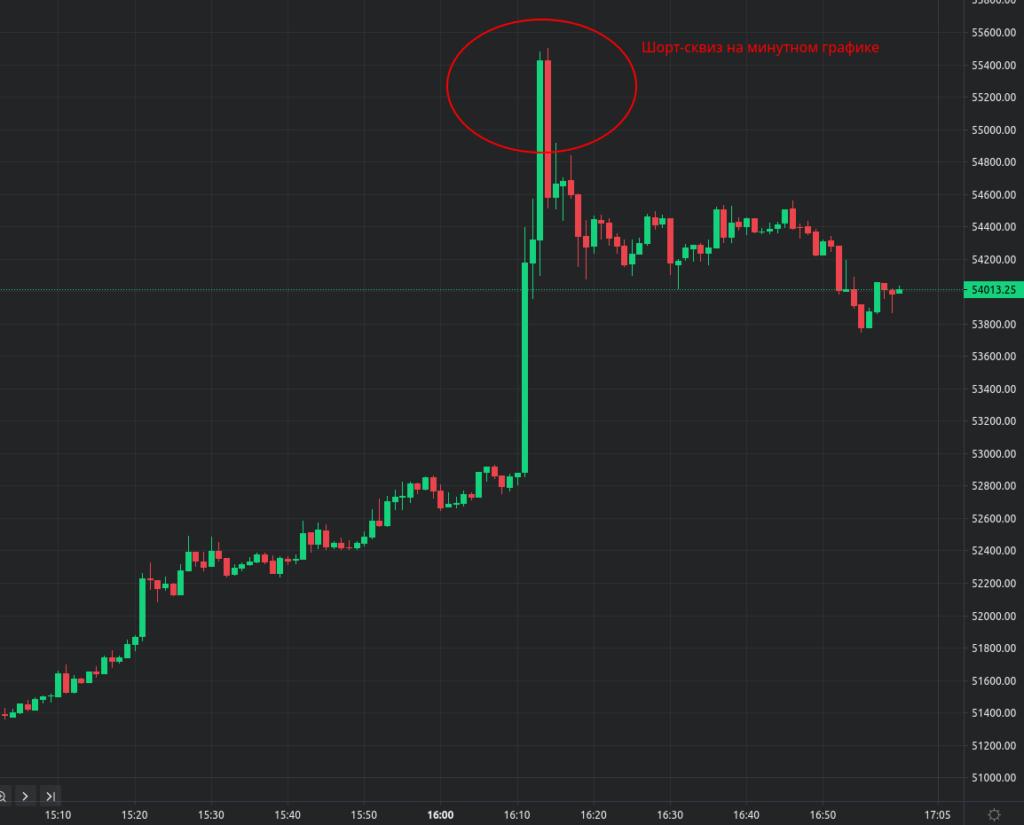 Цена биткоина на минутном графике