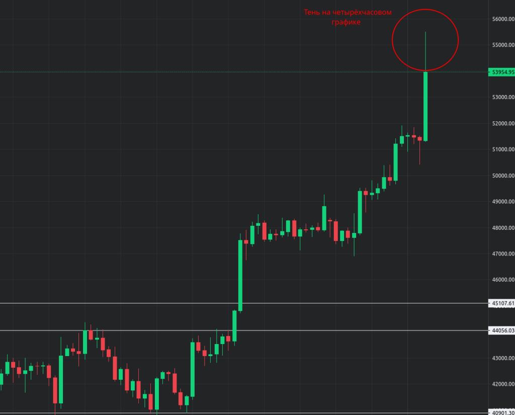 Цена биткоина на четырёхчасовом графике