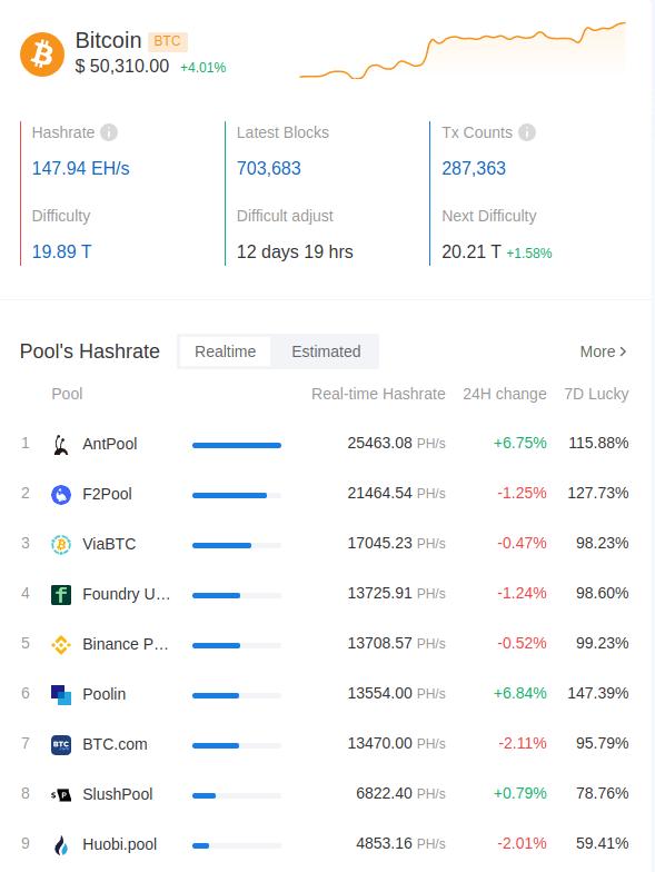 Показатели биткоина на текущий момент