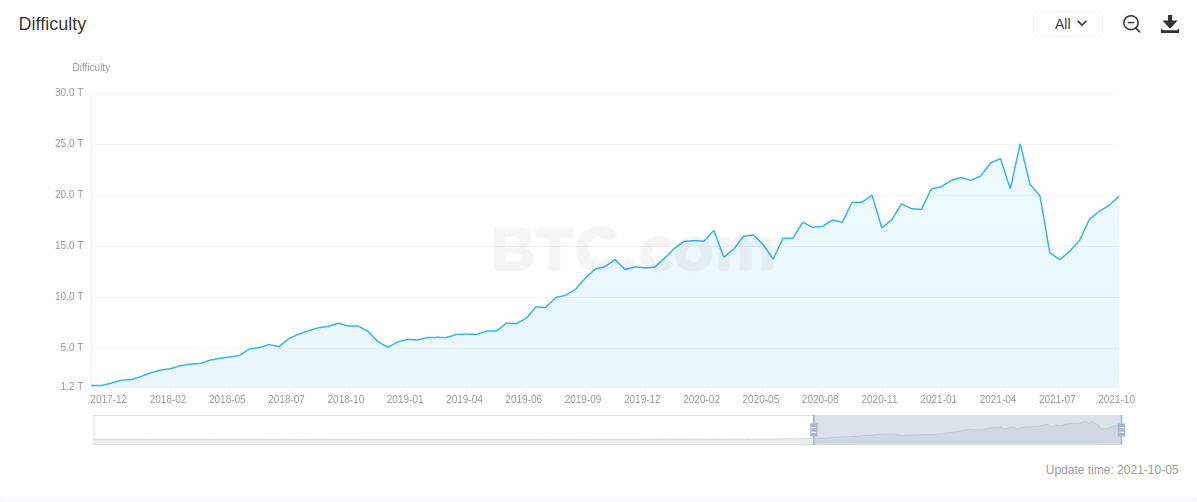 Рост сложности добычи биткоина